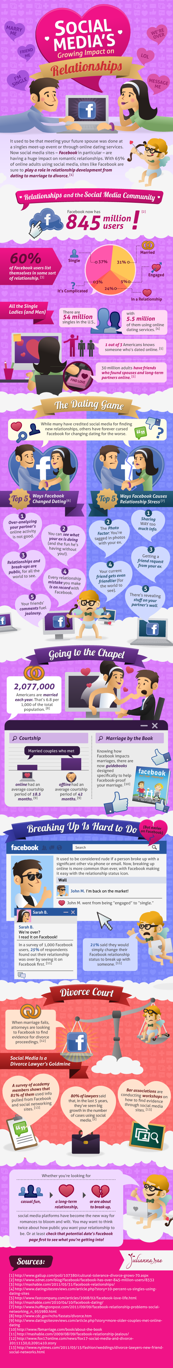 Social Media's Impact On Relationships